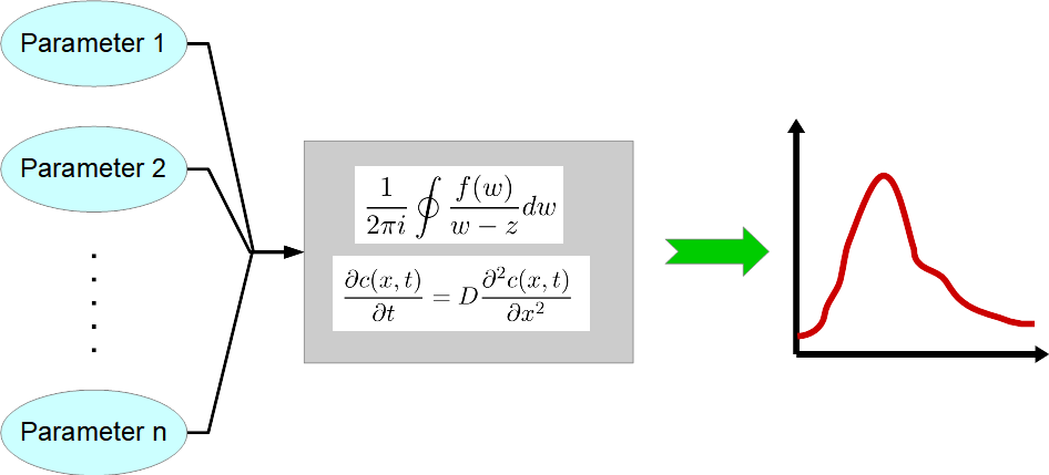 Modellbildung in der Physik
