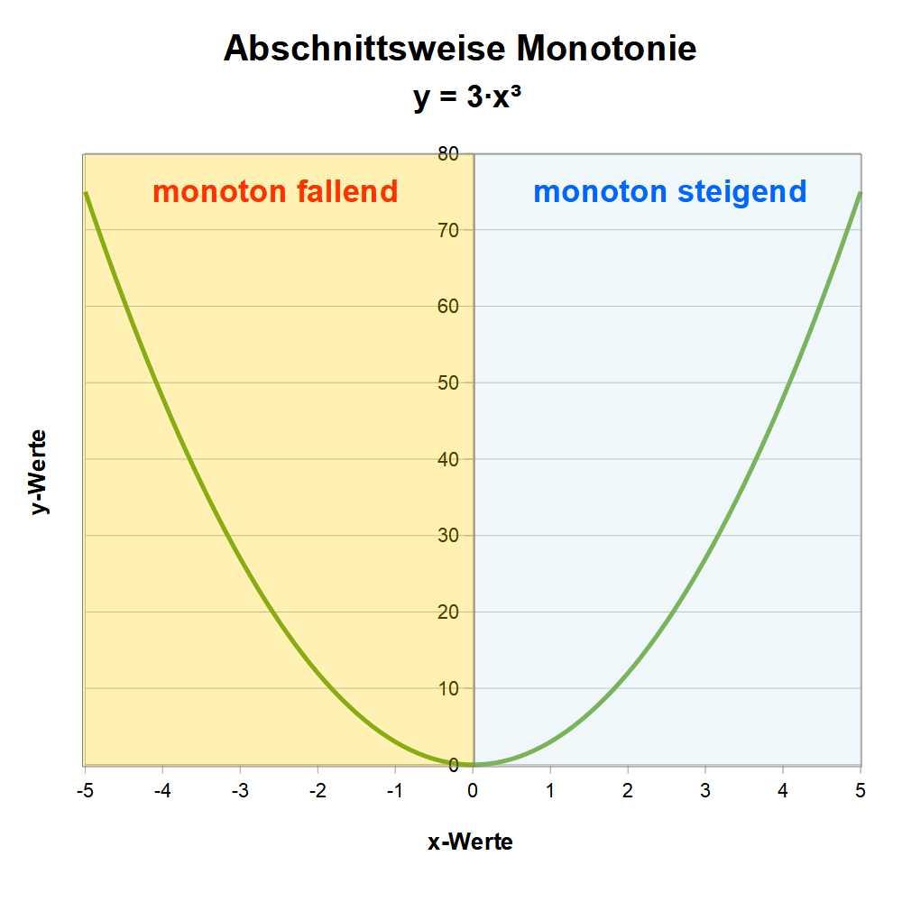 Illustration der abschnittsweisen Monotonie von Funktionen