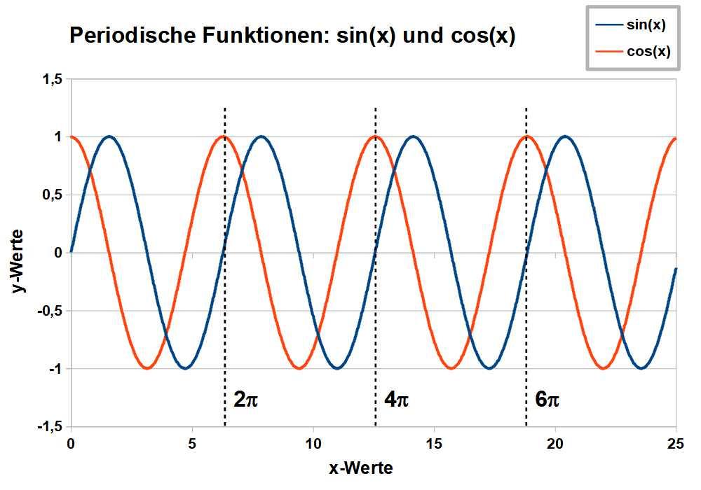 Sinus und Cosinius als Beispiele periodischer Funktionen